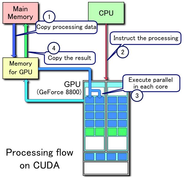 CUDA processing flow